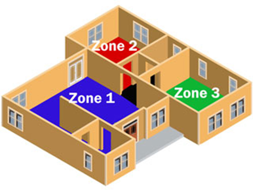 Zone Control Systems